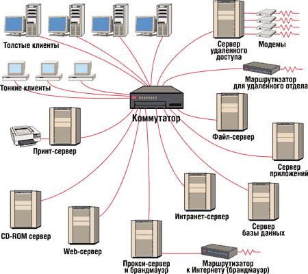 Как создать сервер в локальной сети в cod 4