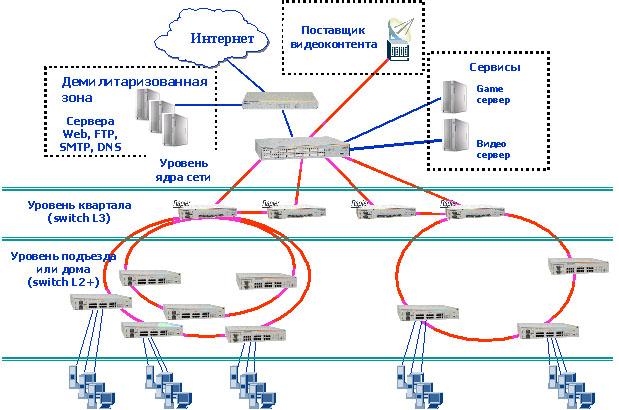 Схема иерархической